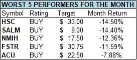 july worst 5 performance for the month