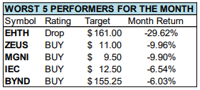 july 2020 top 5 worst performers