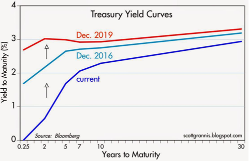 mmi treasury yield curves dec
