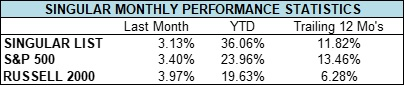 november 2019 monthly performance