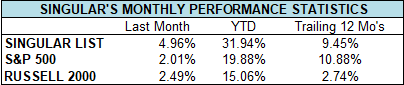 october monthly performance