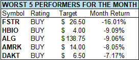 october worst 5 performers