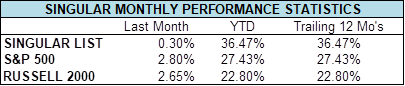 singular dec 2019 monthly performance