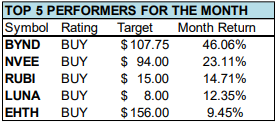 singular top 5 performers for jan 2020