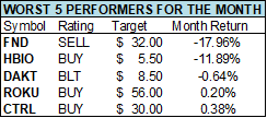 worst 5 performers for the month